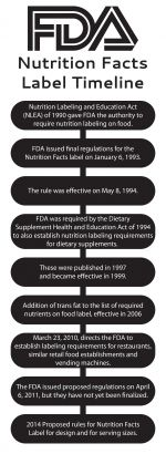 FDA_Timeline.jpg - FDA, Food, and, Drug, Administratio