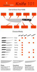 Knives.png - Knives, Knife, infograph